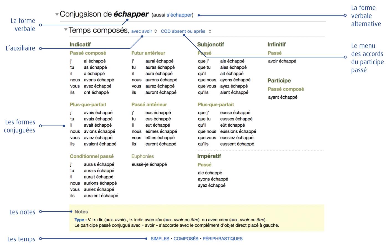 Dictionnaire De La Conjugaison Antidote Info
